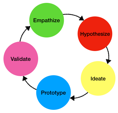 Product discovery process